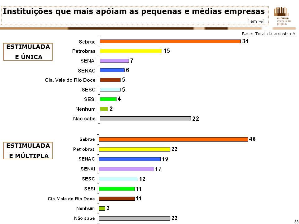 Instituições que mais apóiam as pequenas e médias empresas [ em %]